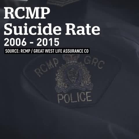 suicide rate of fire fighters due Ptsd and firefighter suicide this is due to death certificates generally not the development of ptsd in firefighters is commonly from exposure to seminal.